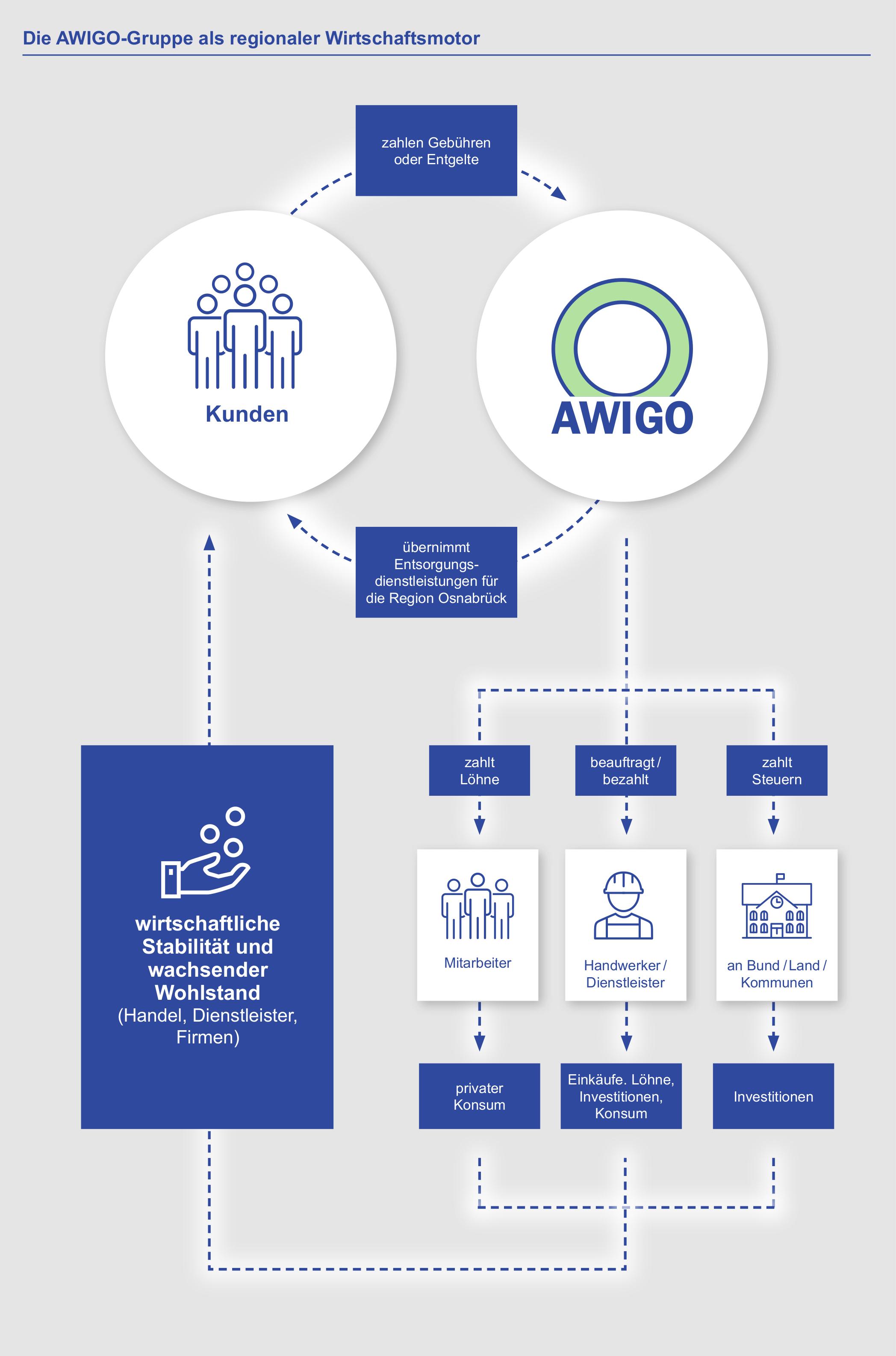 Die Grafik veranschaulicht, wie die Einnahmen der AWIGO durch die Region fließen.