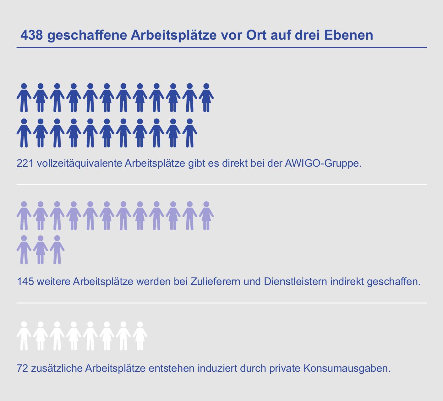 Durch vergebene Aufträge, in Anspruch genommene Dienstleistungen und den Konsum aller direkt und indirekt Beschäftigten entstehen weitere Arbeitsplätze (Vollzeitäquivalente) in der Region Osnabrück.