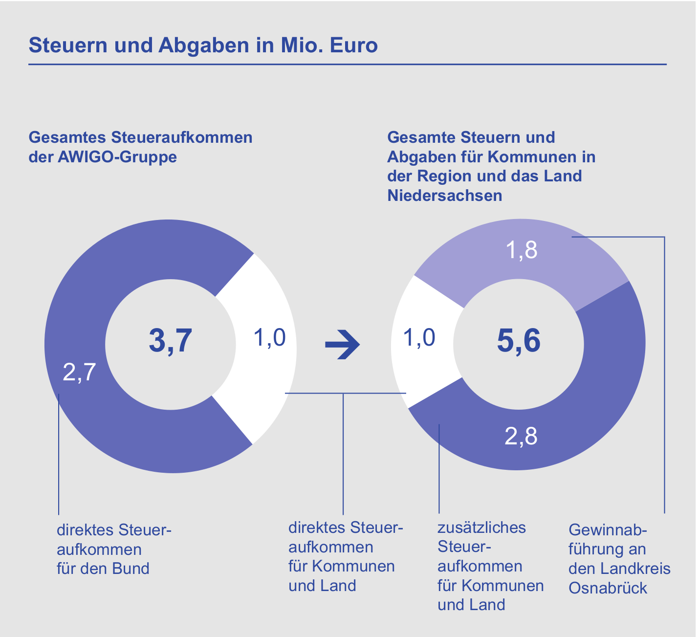 Durch die Geschäftstätigkeit der AWIGO-Gruppe kommen den Kommunen und dem Land jedes Jahr Steuern und Gewinnausschüttungen in Höhe von 5,6 Millionen Euro zugute, von denen letztlich alle Menschen im Raum Osnabrück profitieren.