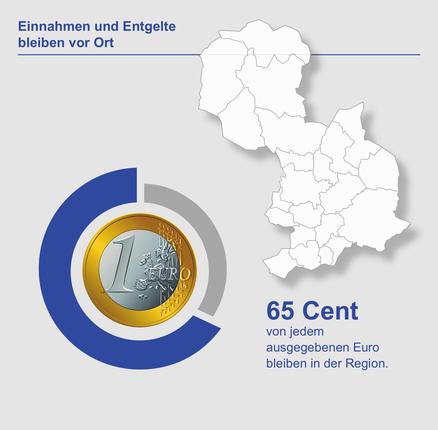 65 Prozent der Einnahmen der AWIGO-Gruppe, also nahezu zwei Drittel, verbleiben in der Region (Regionale Inzidenz).